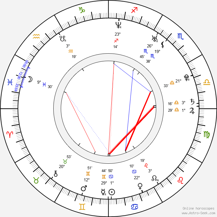 Jana Doleželová - Birth horoscope chart