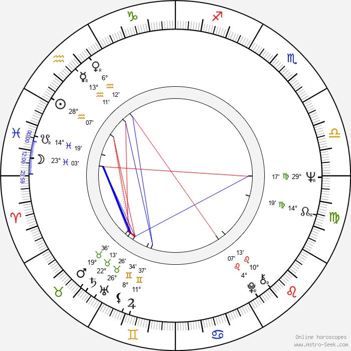 Jana Gýrová - Birth horoscope chart