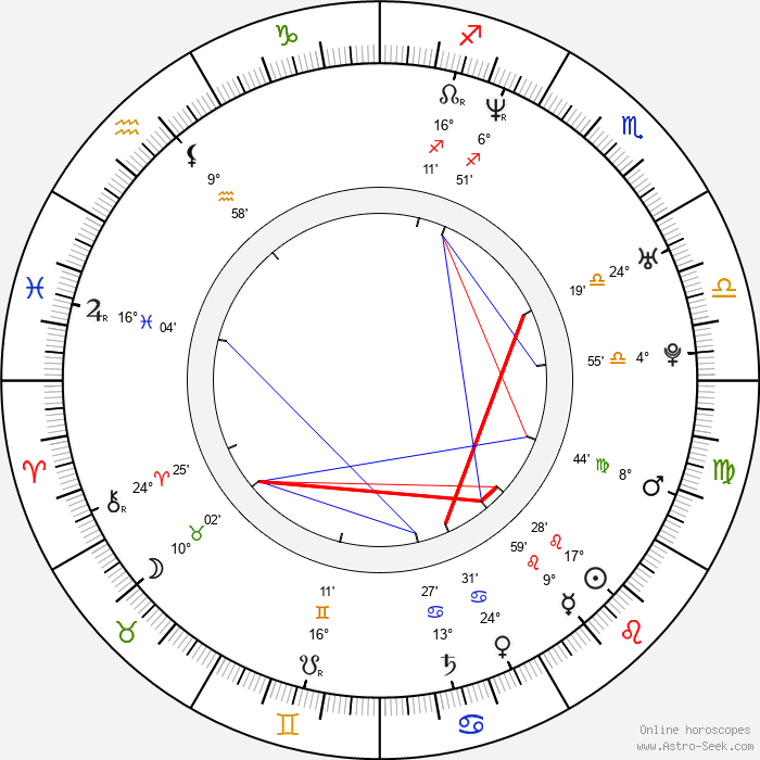 Jana Havrdová - Birth horoscope chart
