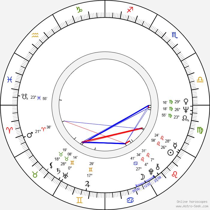 Jana Heyduková - Birth horoscope chart