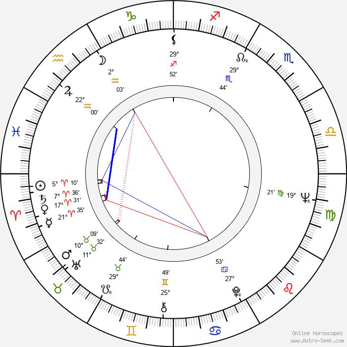 Jana Hlaváčová - Birth horoscope chart