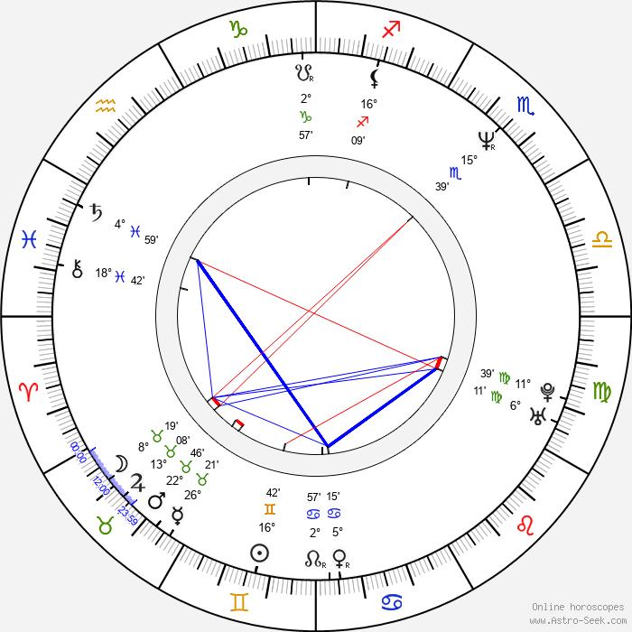 Jana Hubinská - Birth horoscope chart