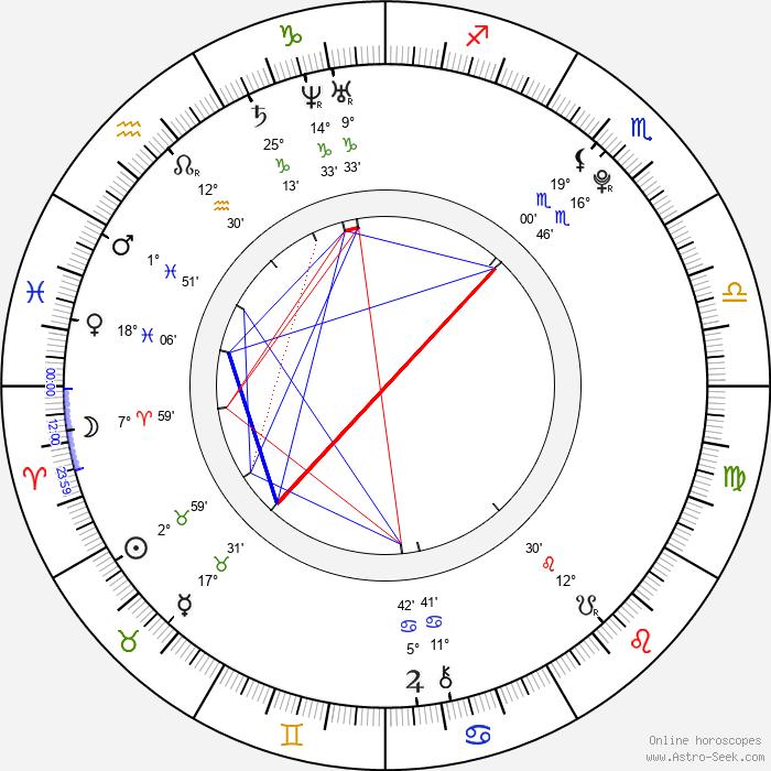Jana Kadeřávková - Birth horoscope chart