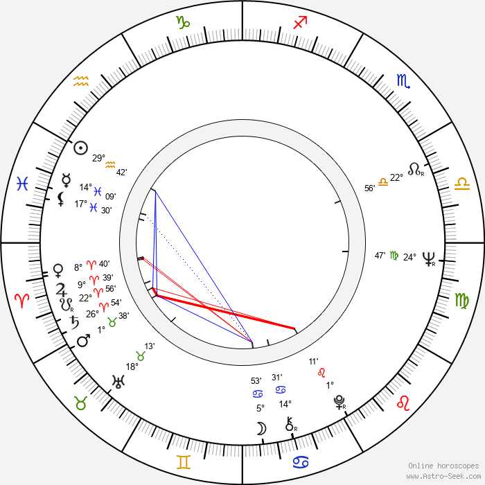 Jana Kasanová - Birth horoscope chart