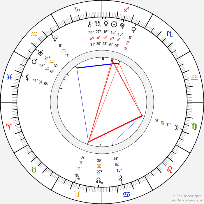 Jana Kepková - Birth horoscope chart