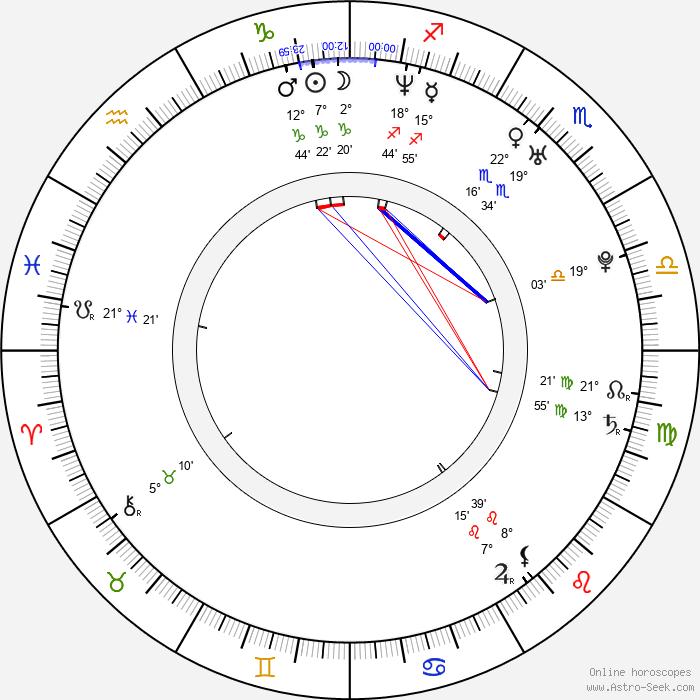 Jana Kirschner - Birth horoscope chart