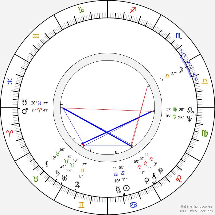 Jana Klusáková - Birth horoscope chart