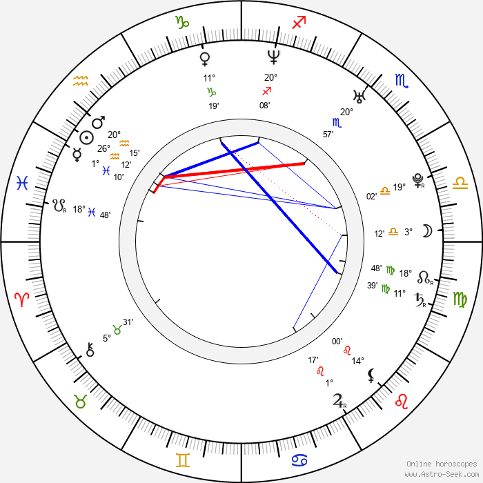 Jana Kolesárová - Birth horoscope chart