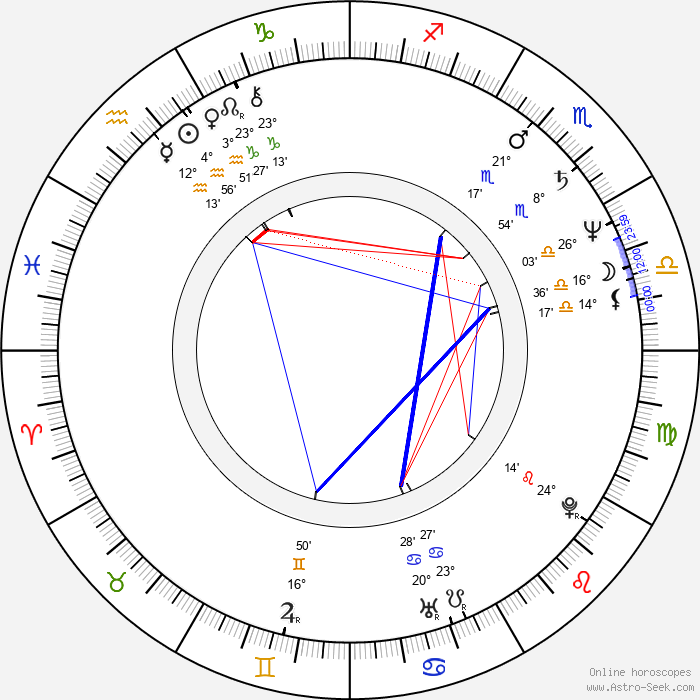 Jana Krausová - Birth horoscope chart