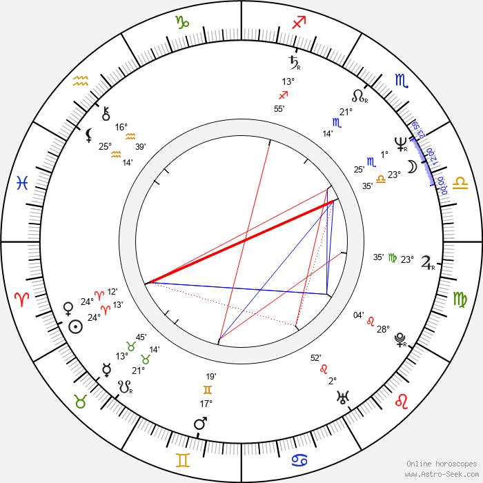 Jana Leichtová - Birth horoscope chart