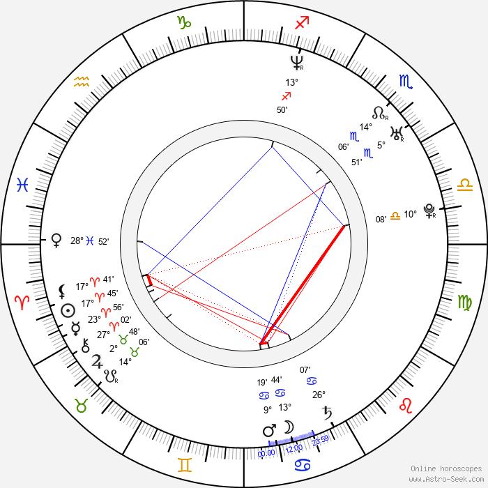 Jana Malá - Birth horoscope chart