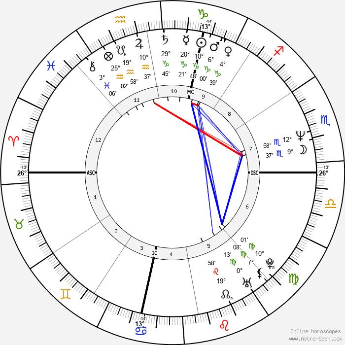 Jana Marie Angelakis - Birth horoscope chart