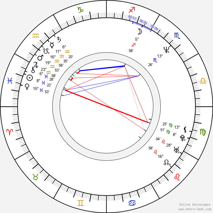 Jana Matiášková - Birth horoscope chart