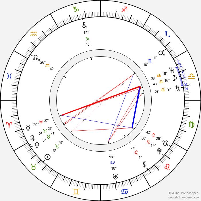 Jana Matysová - Birth horoscope chart