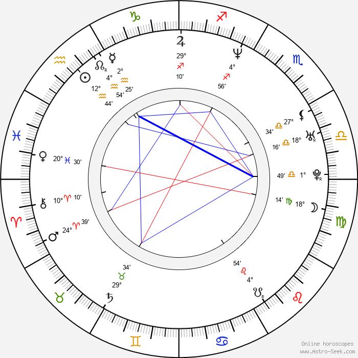 Jana Adamcová - Birth horoscope chart