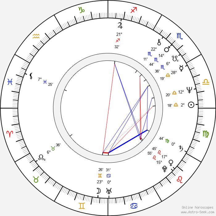 Jana Nováková - Birth horoscope chart