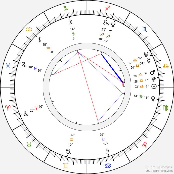 Jana Páleníčková - Birth horoscope chart