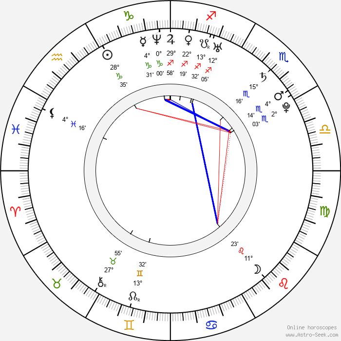Jana Podlipná - Birth horoscope chart