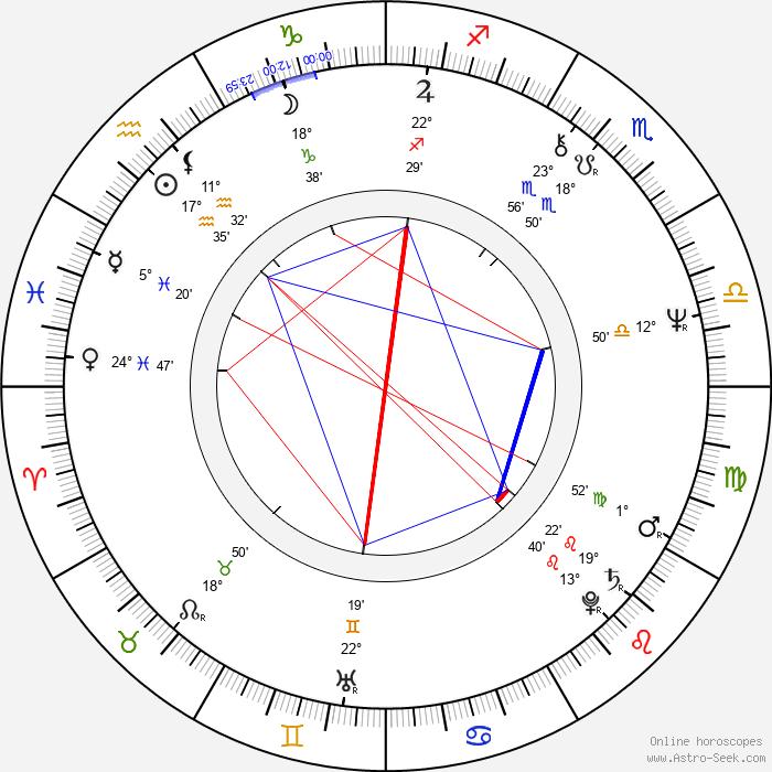 Jana Preissová - Birth horoscope chart