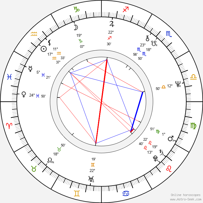 Jana Preissová - Birth horoscope chart