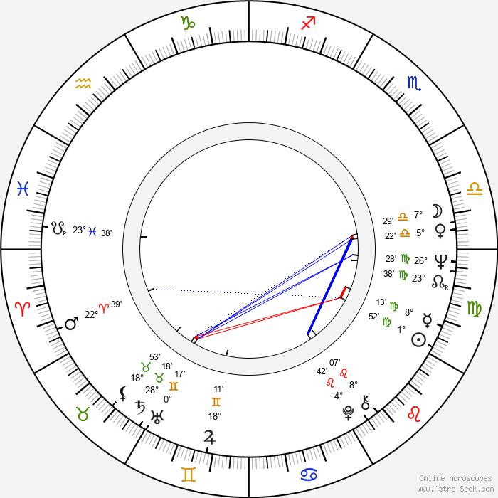 Jana Rendlová - Birth horoscope chart
