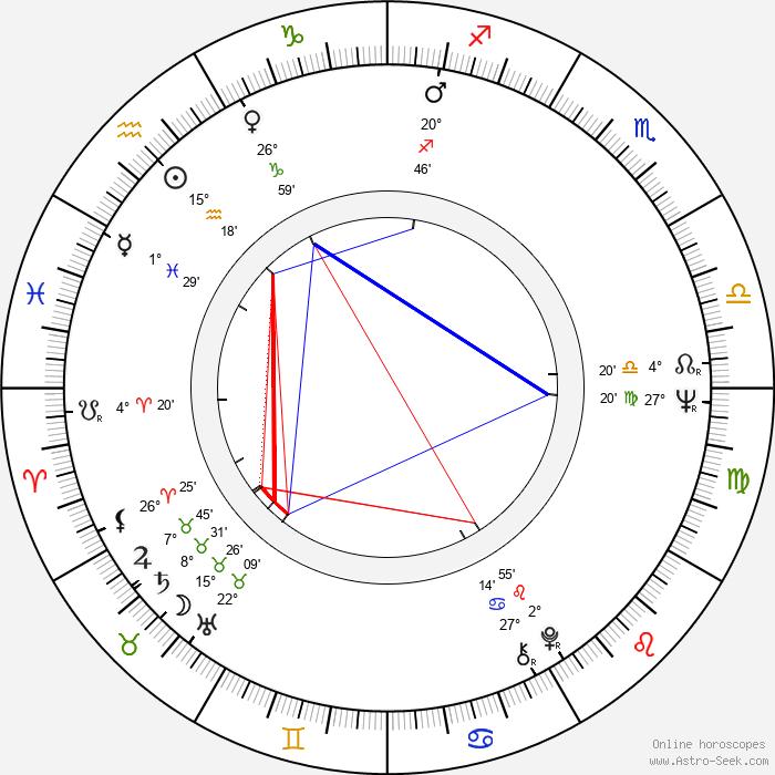 Jana Šandová - Birth horoscope chart