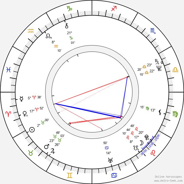Jana Ševčíková - Birth horoscope chart