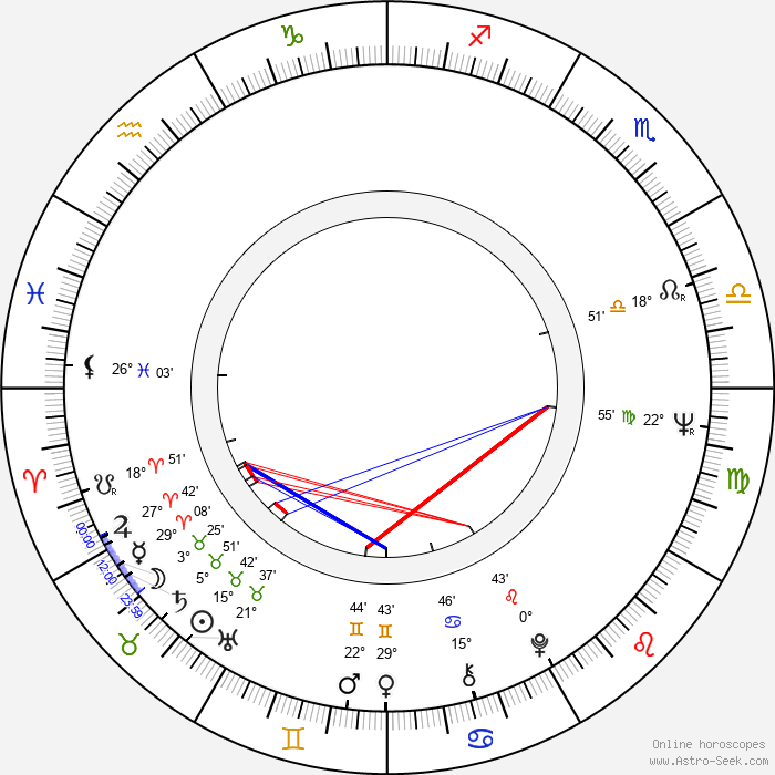Jana Smrčková - Birth horoscope chart