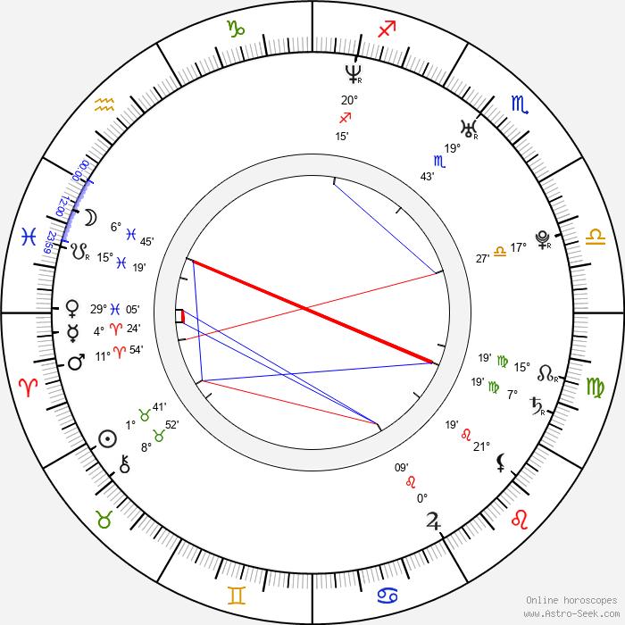 Jana Stryková - Birth horoscope chart