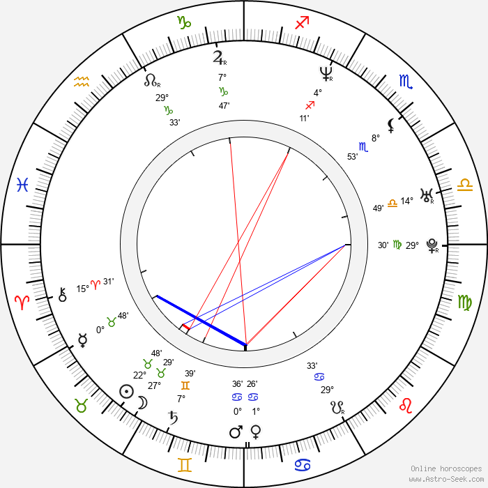 Jana Vaculíková - Birth horoscope chart