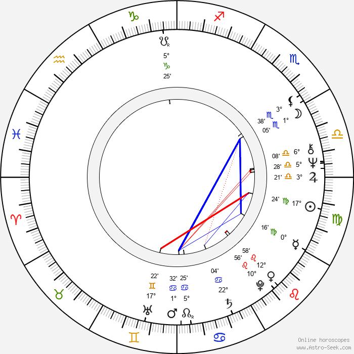 Jana Vaňková - Birth horoscope chart