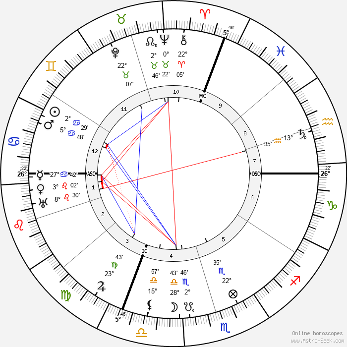 Janduz - Birth horoscope chart