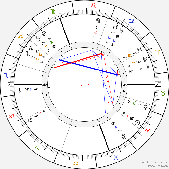 Jane Asher - Birth horoscope chart