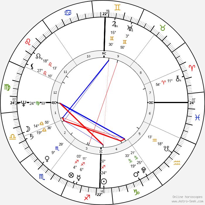 Jane Austen - Birth horoscope chart