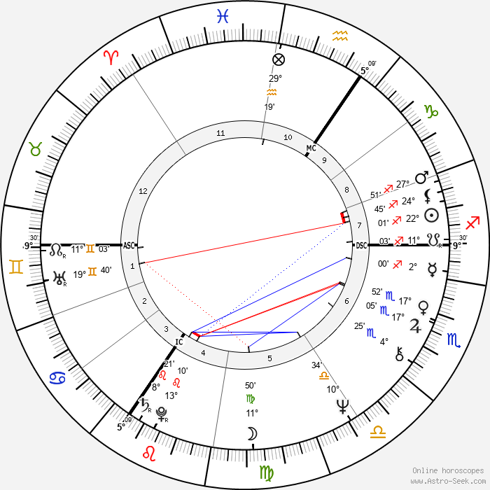 Jane Birkin - Birth horoscope chart
