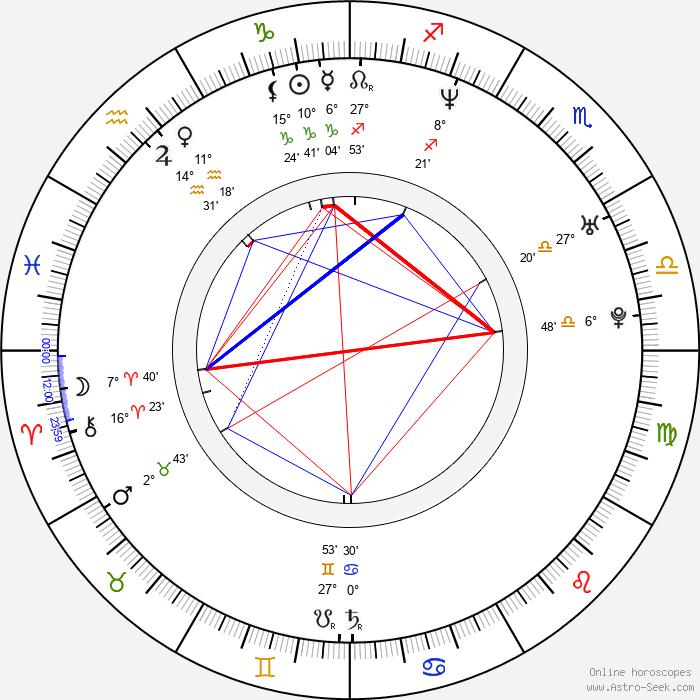 Jane Bradbury - Birth horoscope chart