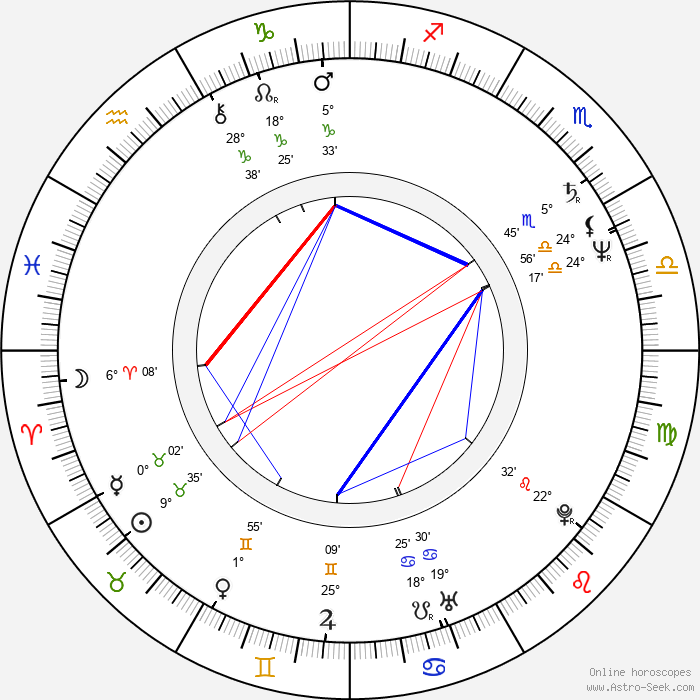 Jane Campion - Birth horoscope chart
