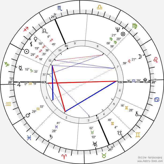 Jane Fonda - Birth horoscope chart