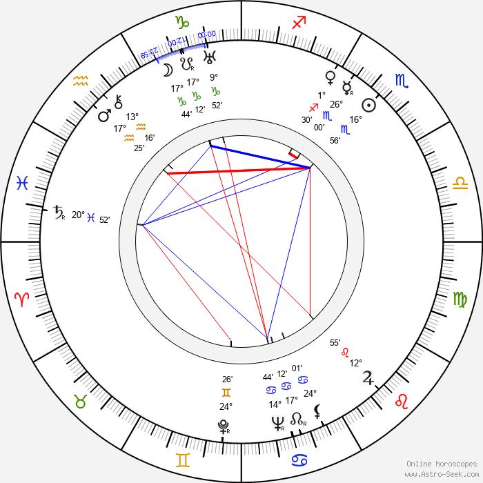 Jane Froman - Birth horoscope chart