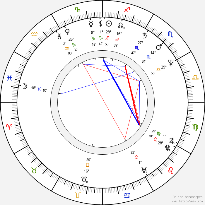 Jane Kaczmarek - Birth horoscope chart
