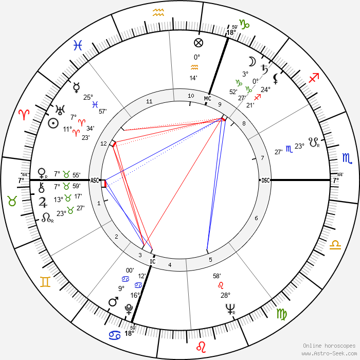 Jane Powell - Birth horoscope chart