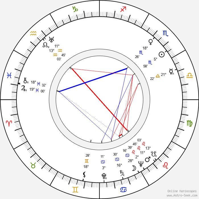 Jane Randolph - Birth horoscope chart