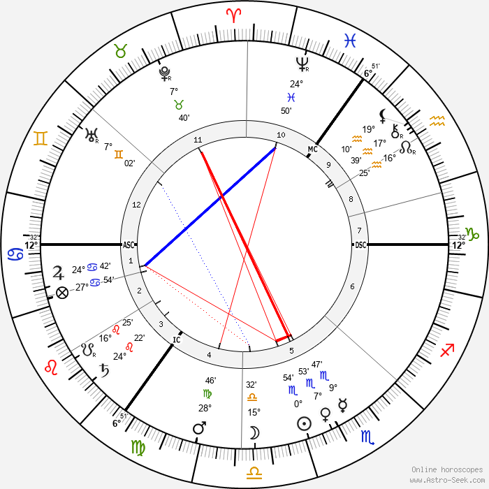 Jane Walker - Birth horoscope chart