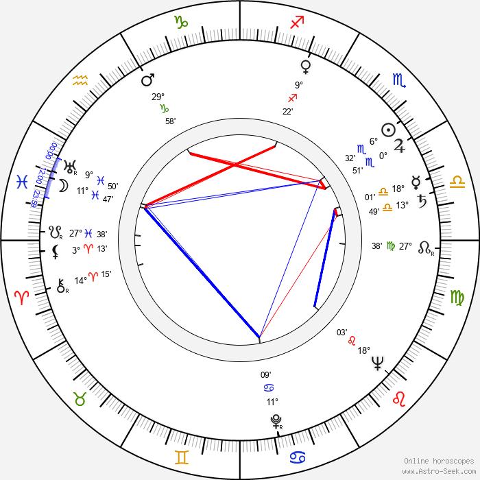 Jane White - Birth horoscope chart