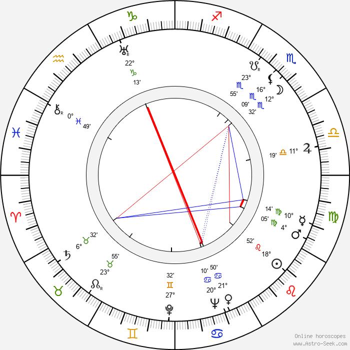 Jane Wyatt - Birth horoscope chart
