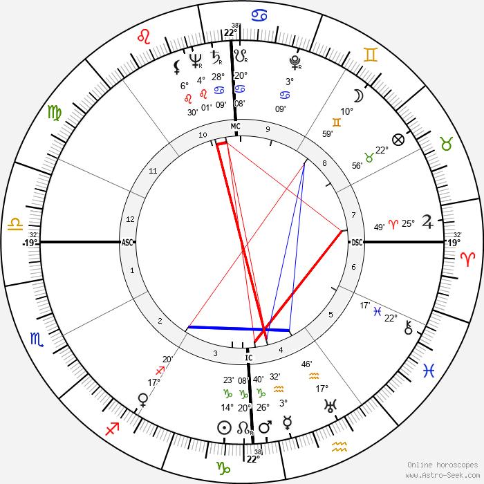 Jane Wyman - Birth horoscope chart