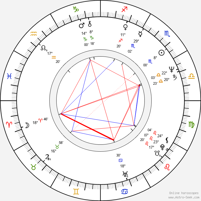 Jane Wymark - Birth horoscope chart