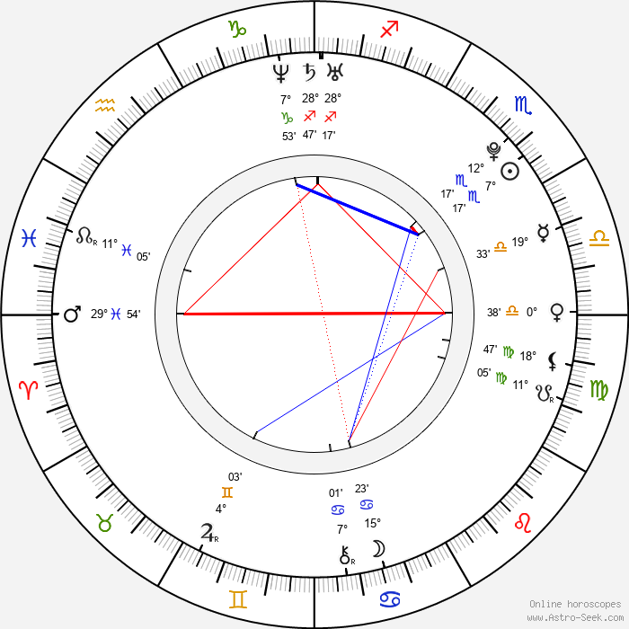 Janel Parrish - Birth horoscope chart