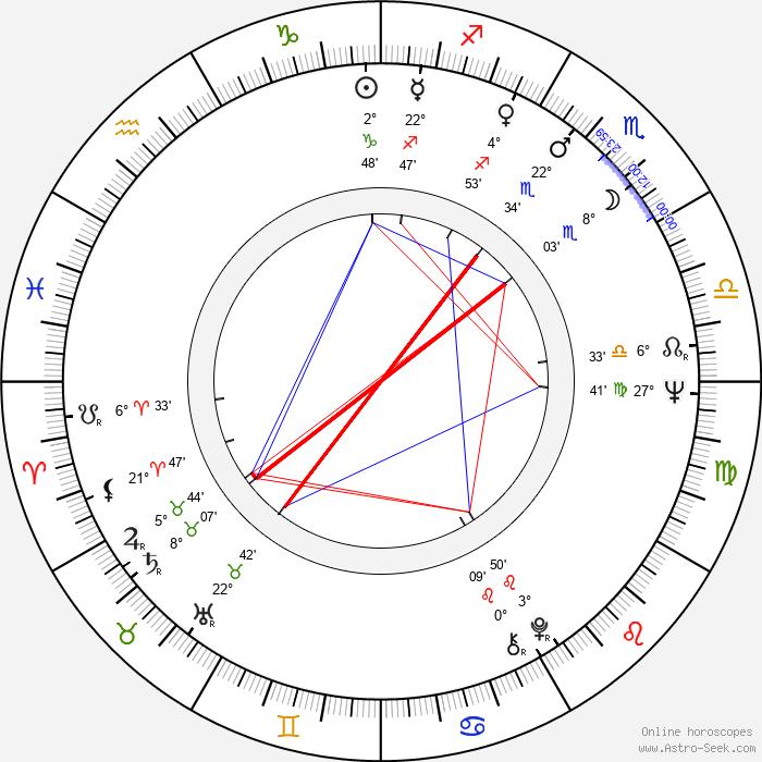 Janet Carroll - Birth horoscope chart