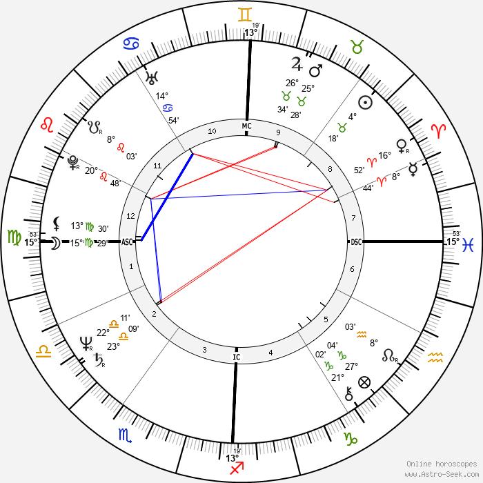 Janet Downing - Birth horoscope chart